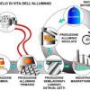 Alluminio e l'invenzione di Bayer.  Articolo di Giorgio Nebbia, Professore emerito di Merceologia, Università di Bari