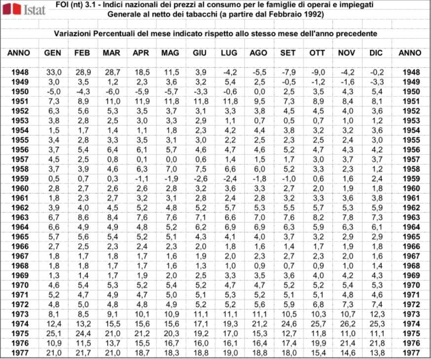 Tabelle istat for Calcolo istat locazioni