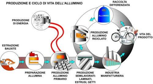alluminio_ciclo