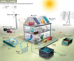 case efficienti energeticamente