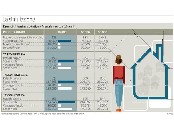 grafico-simulazione-kOvH-U4314010602215616tC-1224x916@Corriere-Web-Sezioni-593x443