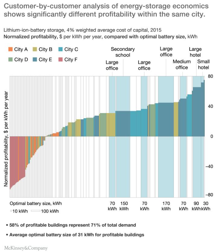 Grafico McKinsey storage elettrico