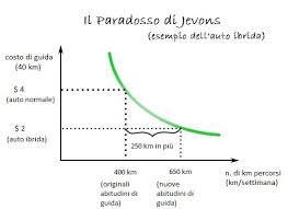 paradosso jevons